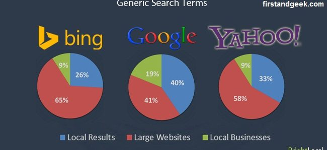 Why no visitors from Bing & Yahoo? 5 Facts you must admit